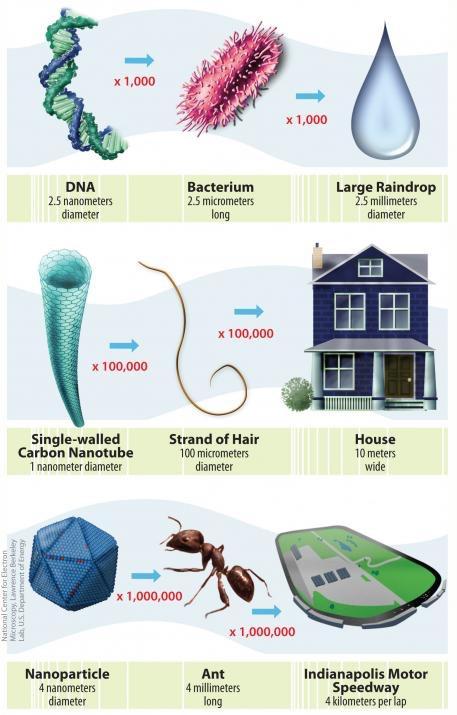 Nano Scale